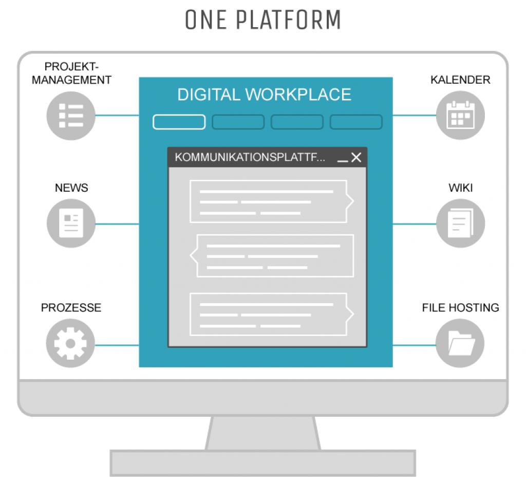 Digital Workplace: Zentrum moderner Unternehmen