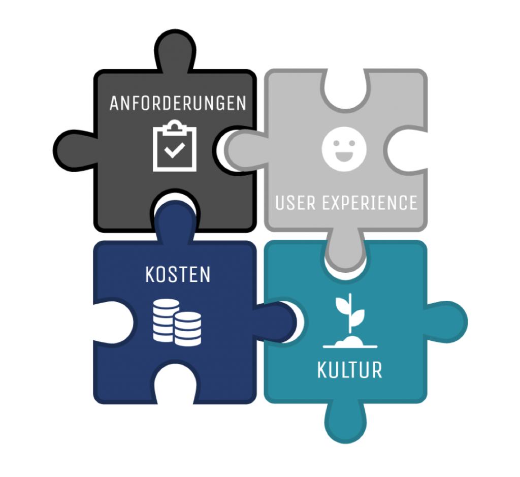 Vier Puzzleteile eines erfolgreichen Intranet-Software-Vergleichs