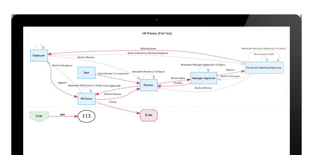 Xelos Workflows