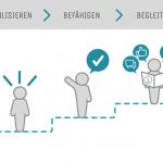 Infografik_Kommunikation_Change