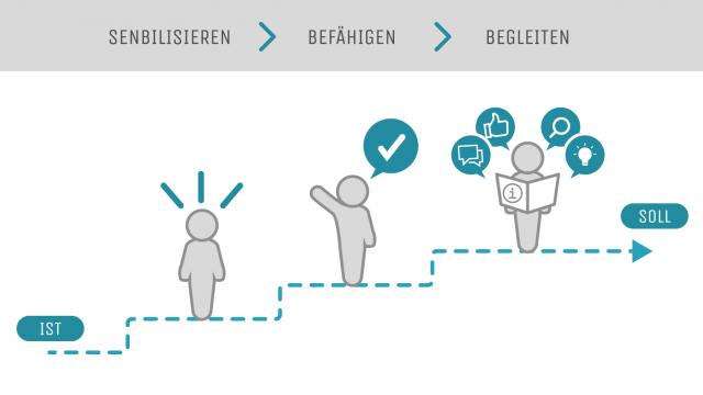 Akzeptanz für's Intranet: So gelingen Kommunikation und Change