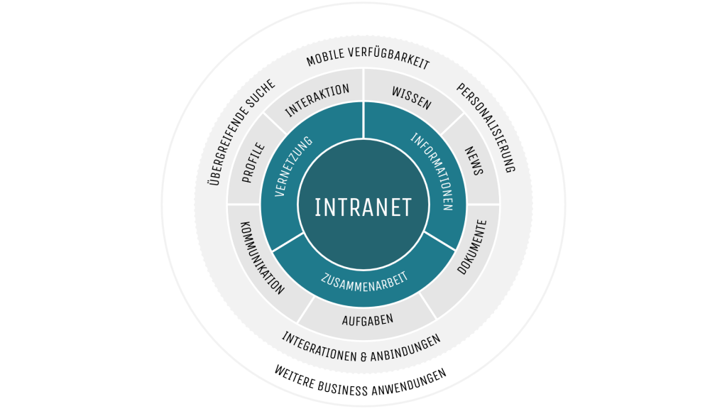 Intranet_Framework
