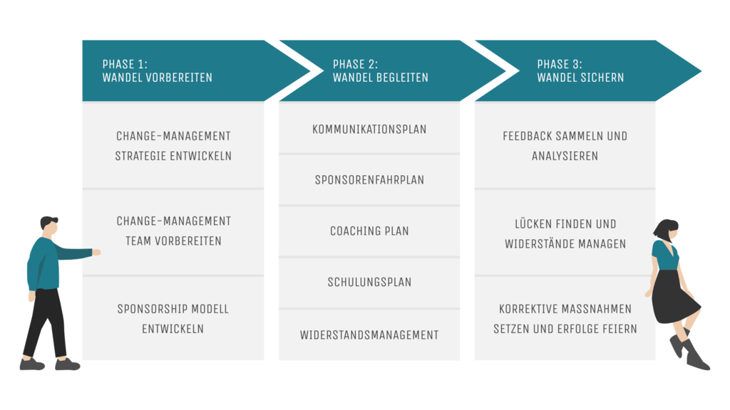 Change-Management Prosci 3-Phasen-Prozess