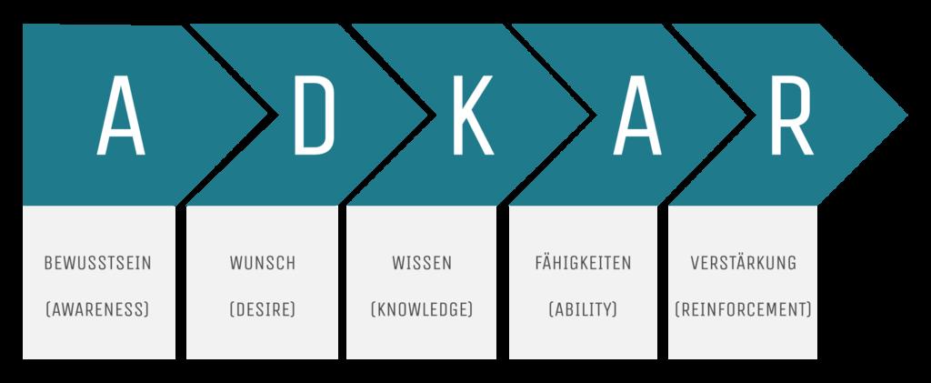 Change-Management ADKAR-Modell